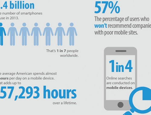 The Mobile Landscape for 2014